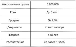 Взять кредит в МКБ — Московский Кредитный Банк
