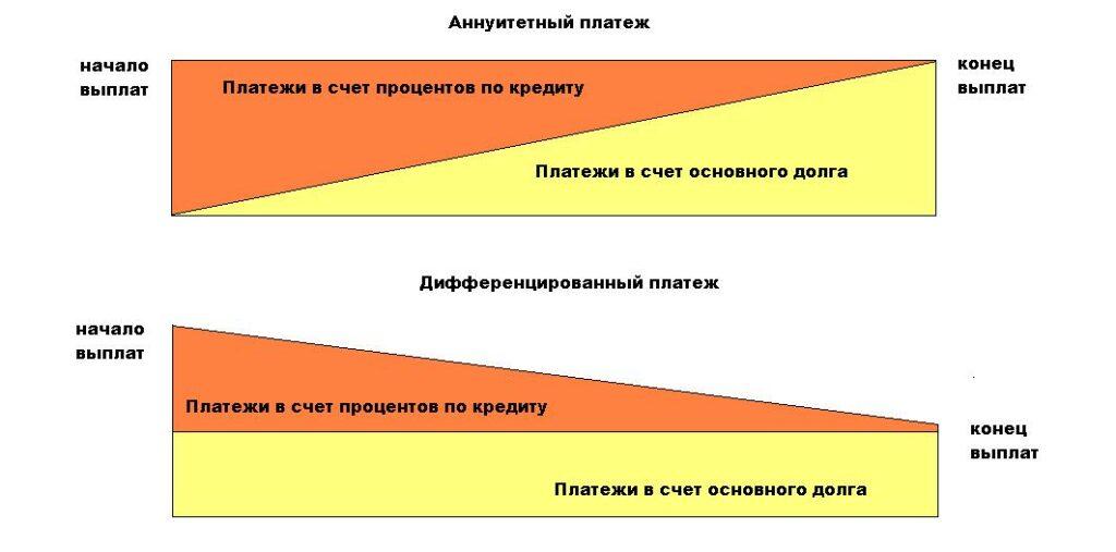 Схема аннуитетного и дифференированного платежа