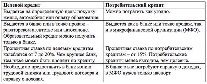 Целевой и потребительский кредит, таблица