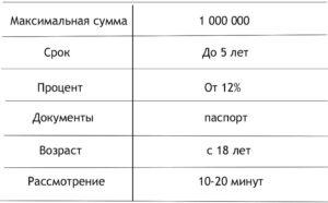Взять кредит в Банке Тинькофф