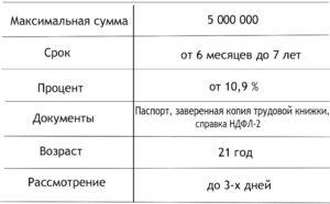 Взять кредит в ВТБ