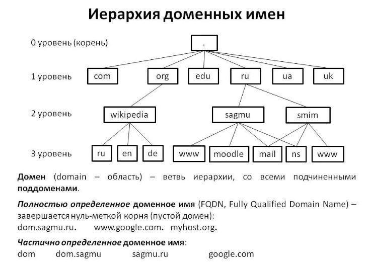 Структура доменного имени